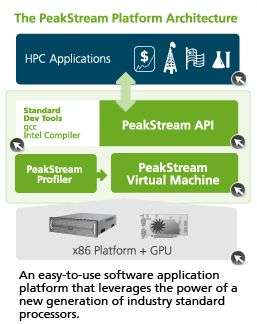 PeakStream Platform