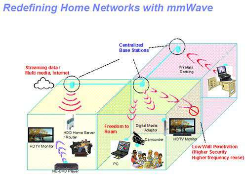 Redefining Home Newtwork with mmWave