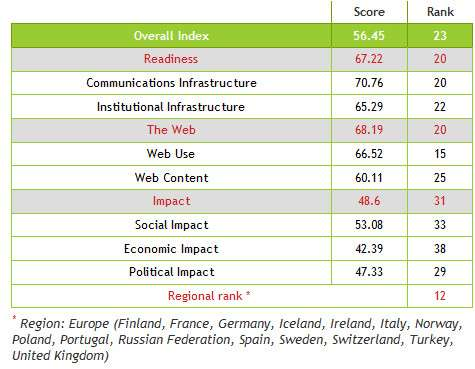 classifica web index 2012