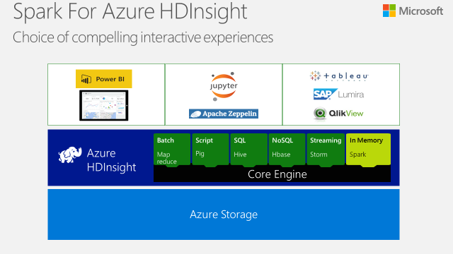 Spark for Azure HDInsight public preview