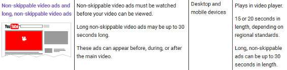 Advertising YouTube