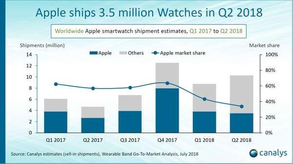 Analisi Canalys: mercato smartwatch Q2 2018