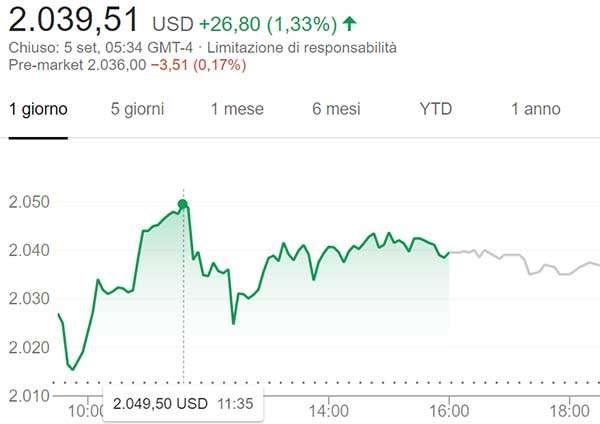 L'andamento delle azioni Amazon, con il picco raggiunto nella giornata di ieri