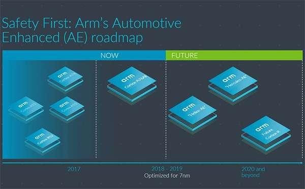 La roadmap di ARM relativa ai chip per la guida autonoma