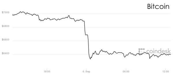 Controvalore dei Bitcoin nelle ultime 24 ore (-10%)