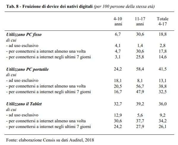 Minori e device digitali nel rapporto Auditel-Censis
