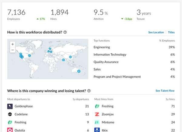 LinkedIn Talent Insights: Company Report