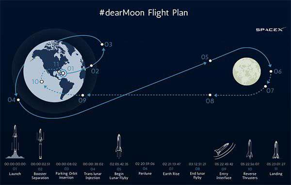 Il piano di volo