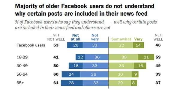 Le percentuali degli utenti Facebook, suddivisi per fasce d'età, che comprendono il funzionamento degli algoritmi responsabili di comporre il News Feed