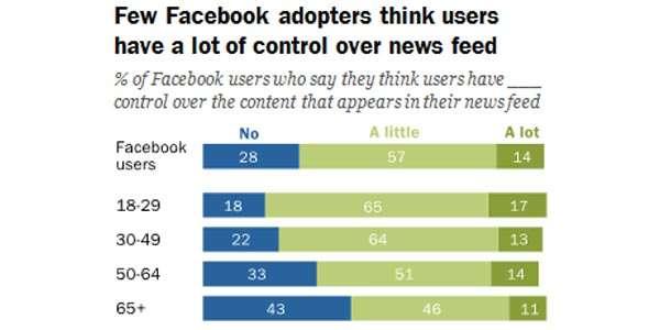 Le percentuali di coloro che pensano di aver controllo sul comportamento del News Feed