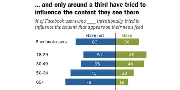 Meno del 40% degli utenti Facebook interpellati ha provato ad agire sulla composizione del proprio News Feed