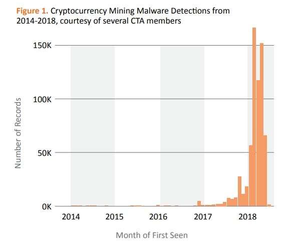 Mining illecito: trend