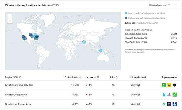 LinkedIn Talent Insights: Talent Pool