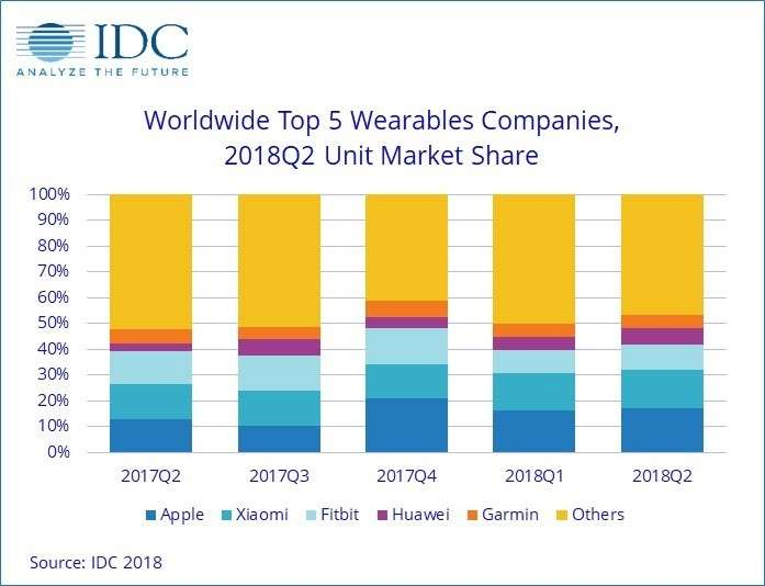 andamento mercato wearable Q2 2018