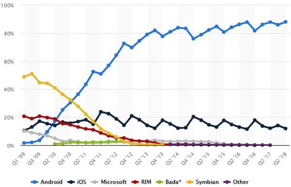 Il market share dei sistemi operativi mobile nel tempo