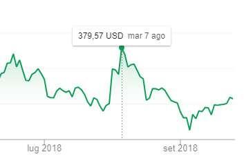 Il valore di Tesla in borsa nei giorni dei tweet di Musk