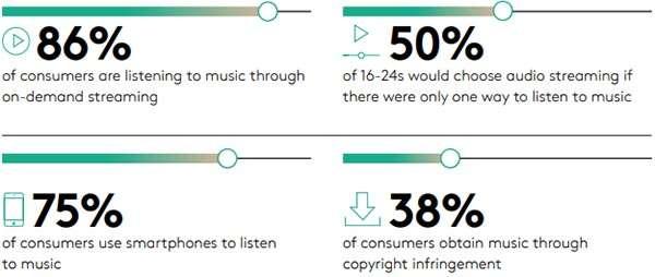 Le modalità di ascolto della musica oggi, in streaming e non