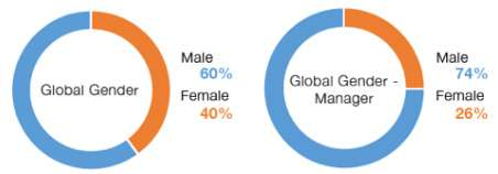 La forza lavoro di Amazon è composta al 60% da uomini e al 40% da donne
