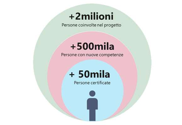 I numeri di Ambizione Italia