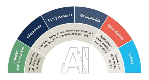 Ambizione Italia - Il progetto