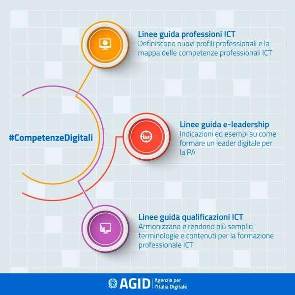 Competenze Digitali nella PA