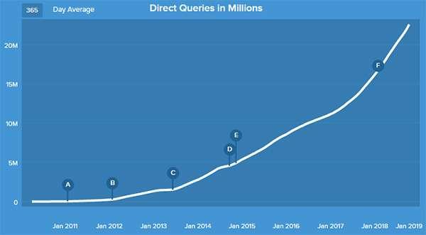 La crescita di DuckDuckGo nel tempo