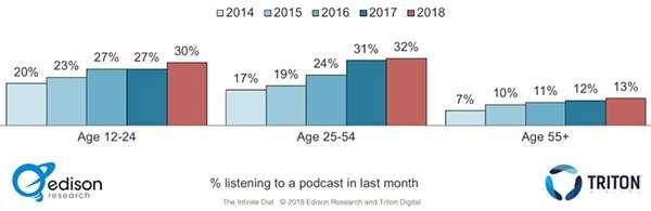 Il pubblico dei podcast è in costante crescita