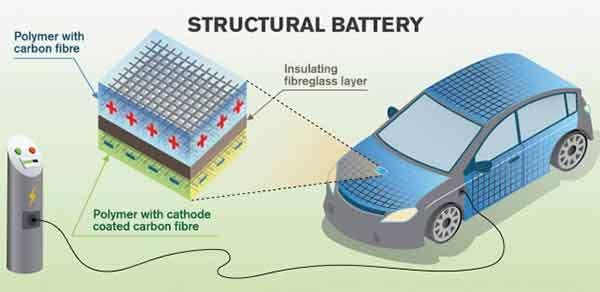 La carrozzerie di un'auto elettrica potrà sostituire le batterie tradizionali per l'accumulo dell'energia