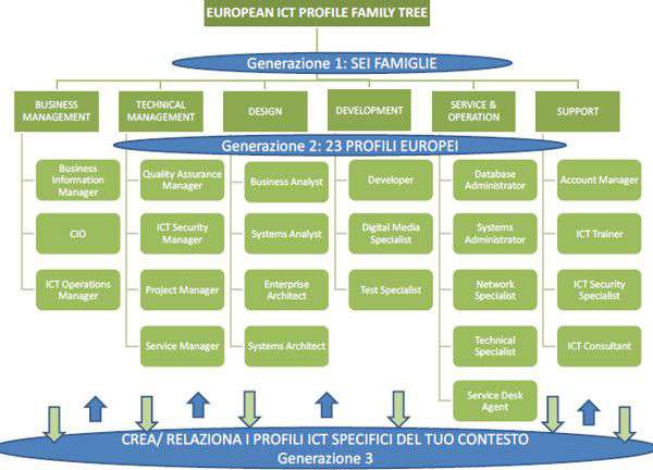 Albero genealogico dei profili ICT