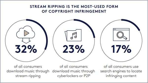 Le fonti della pirateria musicale