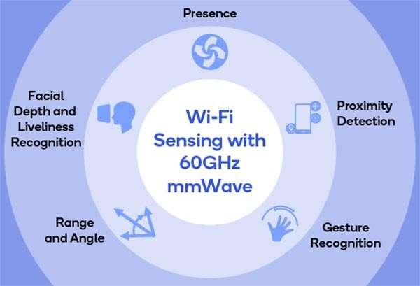 WiFi Sensing