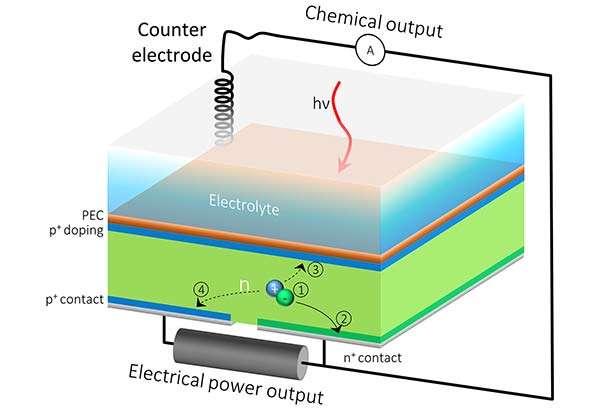 Il funzionamento della cella solare