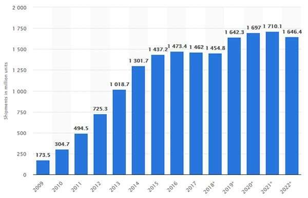 Mercato smartphone: analisi e previsioni dal 2010 al 2022