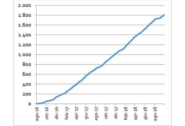 Il numero delle startup innovative costituite online negli ultimi due anni