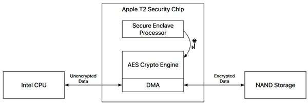 T2, il Security Chip di Apple