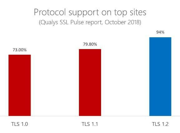 TLS, il supporto dei vari protocolli
