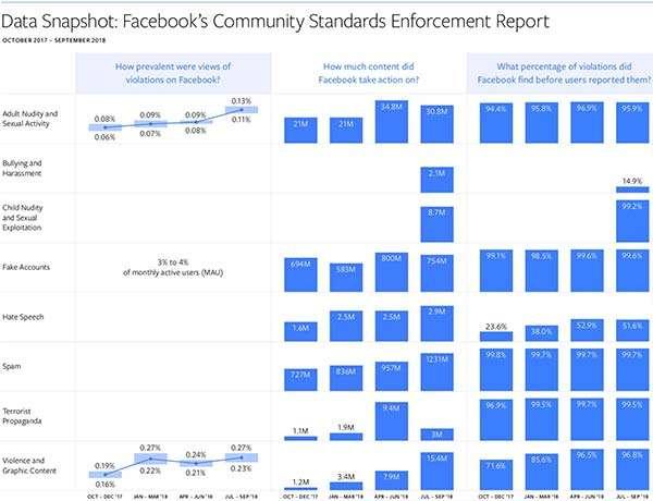 Facebook: il Rapporto sulla Trasparenza