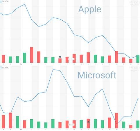 L'andamento delle azioni Apple e Microsoft nell'ultimo mese