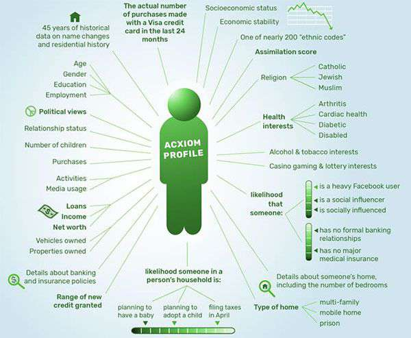 Il profilo tracciato da Axciom