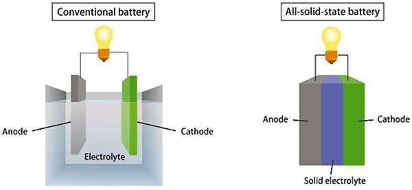 Battierie tradizionali agli ioni di litio e a stato solido