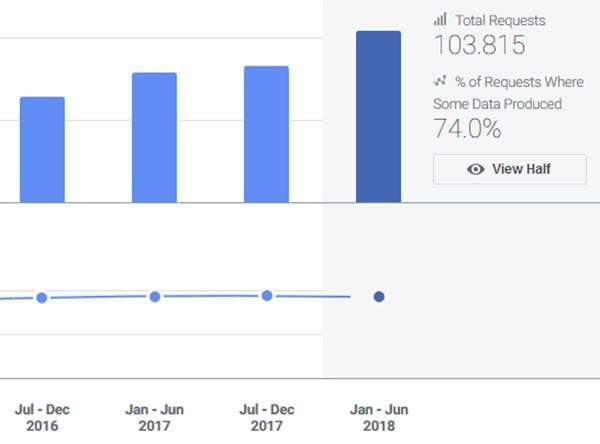 Facebook: Rapporto sulla Trasparenza