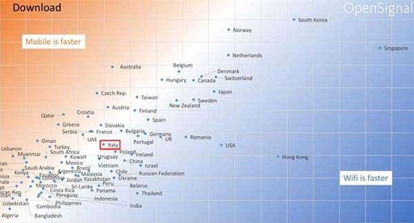 Velocità medie delle reti WiFi e di quelle mobile nel mondo