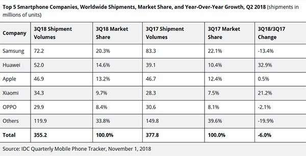 Mercato smartphone: i top vendor a livello globale