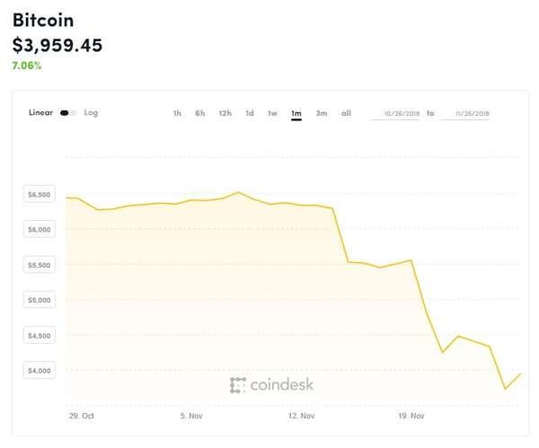 Il valore dei Bitcoin negli ultimi mesi