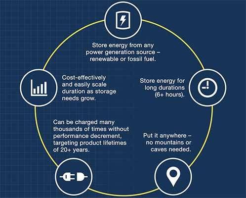 Come funziona la soluzione per lo storage dell'energia proposta da Malta