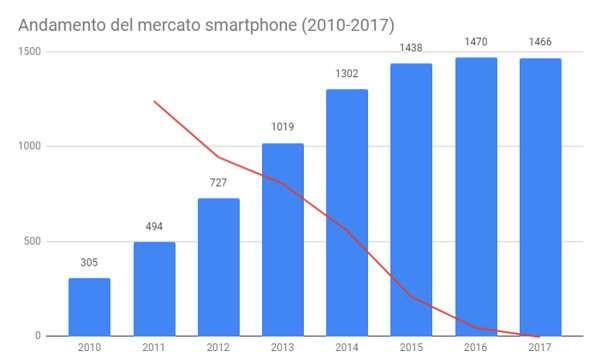 Mercato degli smartphone tra il 2010 e il 2017