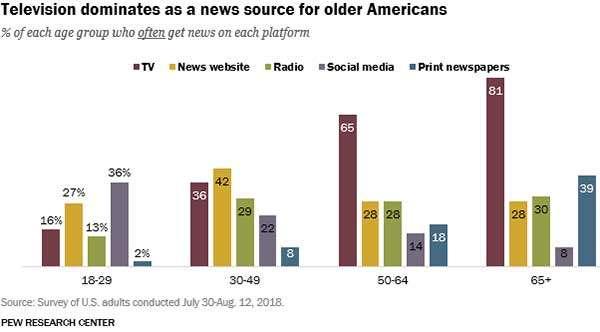 Le fonti di informazioni della popolazione USA, per età
