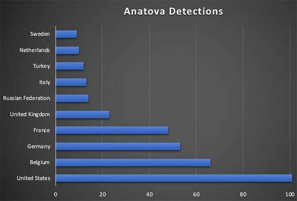 La diffusione del ransomware Anatova interessa anche l'Italia