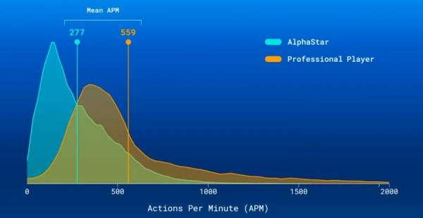 AlphaStar e giocatori professionisti: azioni per minuto