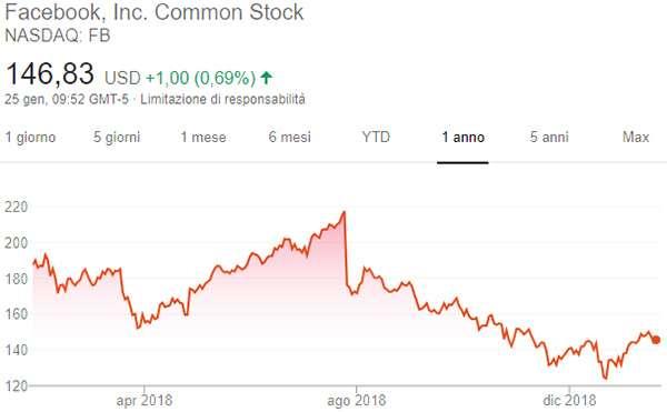 L'andamento delle azioni di Facebook nell'ultimo anno